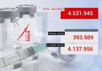 Bilanţ de vaccinare anti-Covid în România, 11 iunie 2021. 41.228 de persoane vaccinate în ultimele 24 de ore